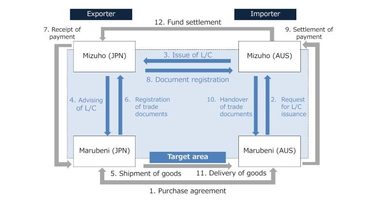 Trade Transaction