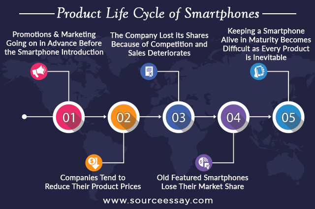 Product Life Cycle Of Smartphones