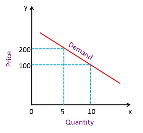 Elastic And Inelastic Demand The Most Significant Key Differences