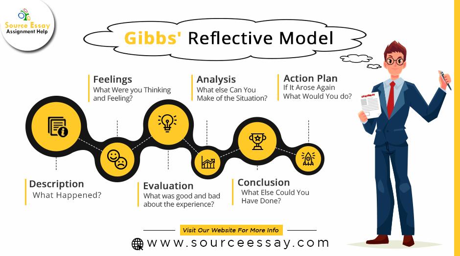 Gibb's Reflective Model